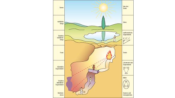 das höhlengleichnis Höhlengleichnis aus wikipedia, der freien enzyklopädie – wechseln zu: navigation, suche das höhlengleichnis ist.